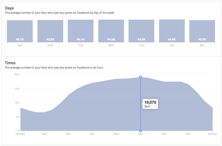 more women than men using social media facebook down syndrome
