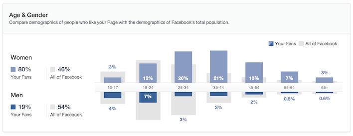 women vs men using facebook social media special needs